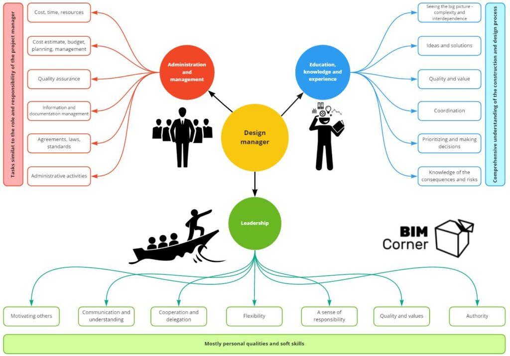 Summary of tasks of design manager BIM Corner
