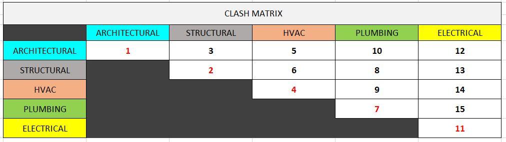 General Clash matrix
