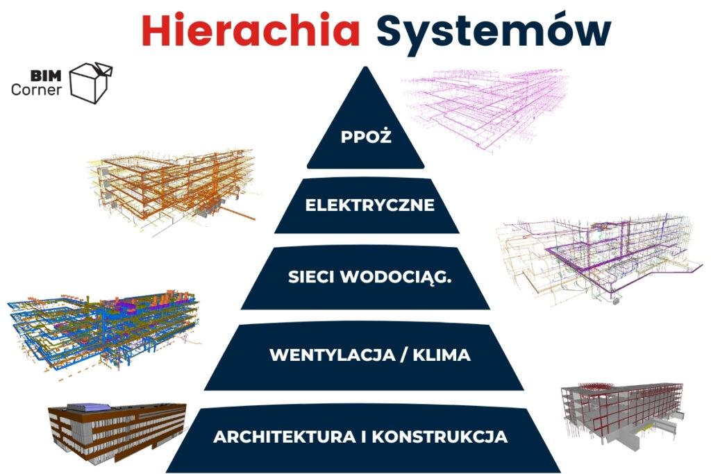 Przykładowa Hierarchia systemów