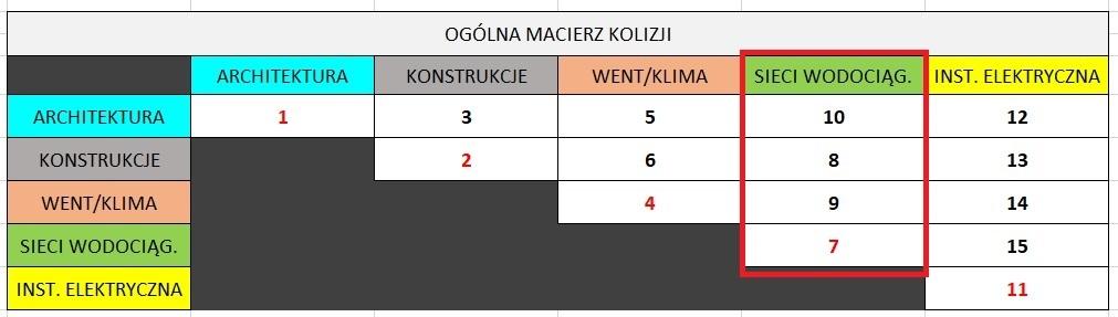 Macierz Ogólna - kolumna