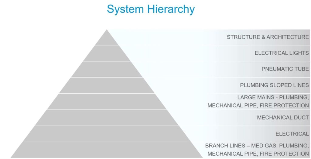 System hierarchy example 2