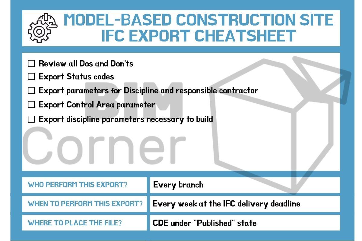 Model-based construction site export cheatsheat