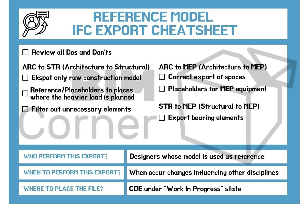 Reference model IFC export cheatsheats