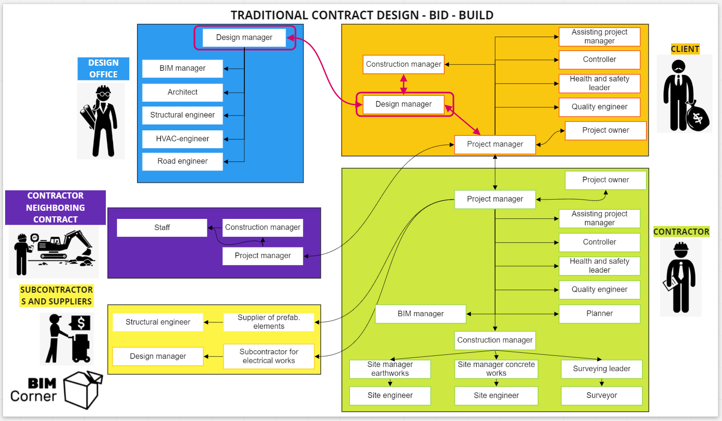 Organization on traditional contract