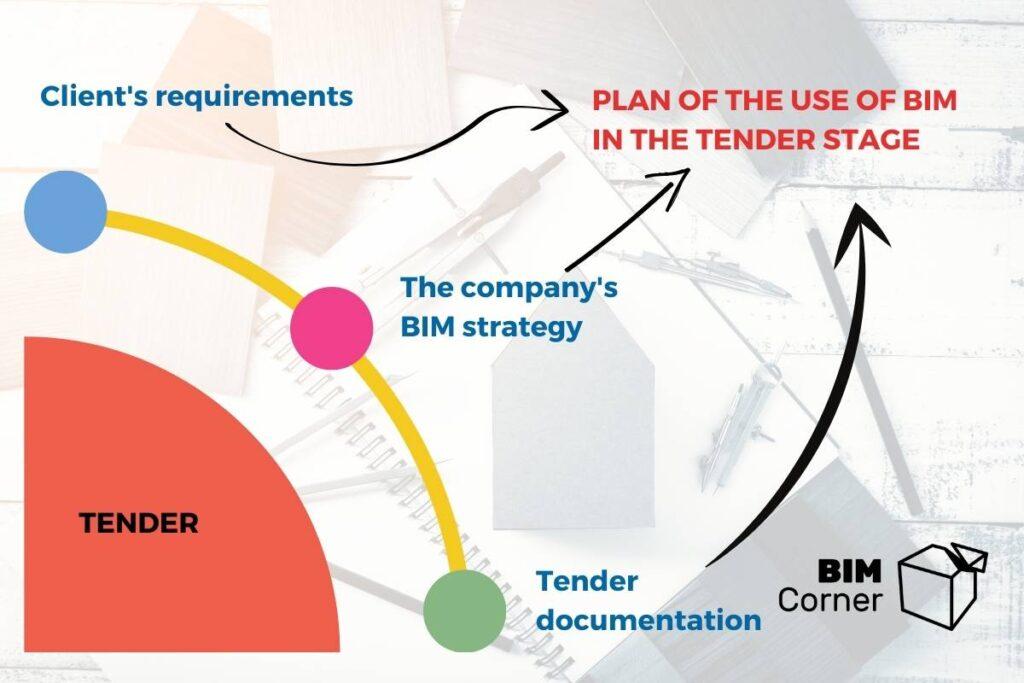 Use of BIM in tender stage