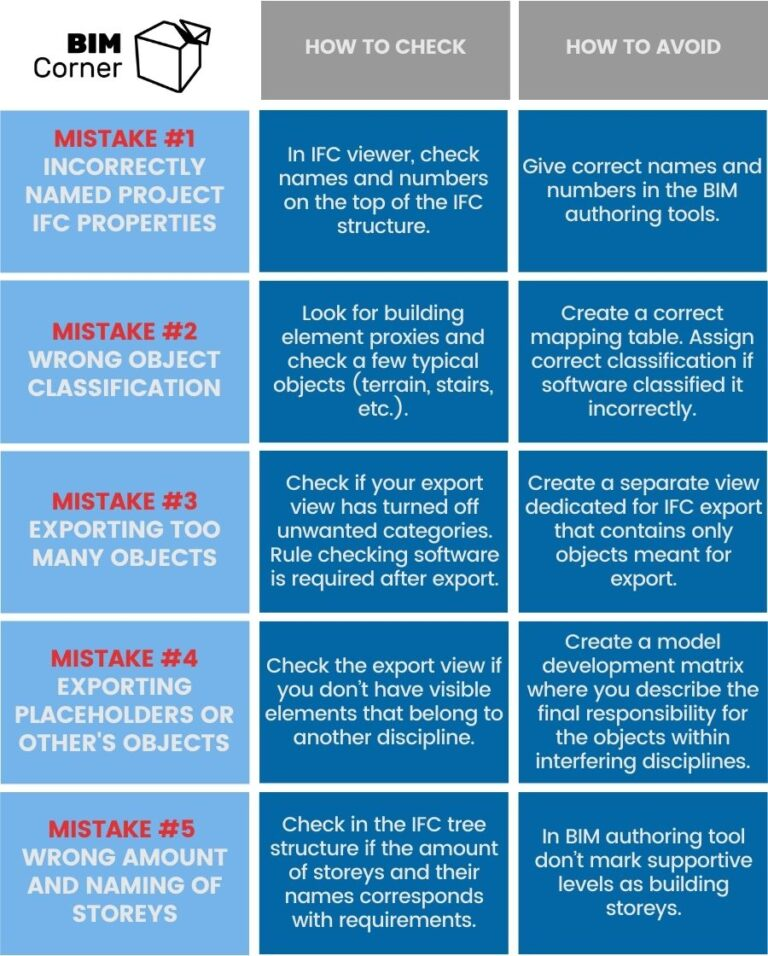 10 common IFC Export Mistakes - Infographics